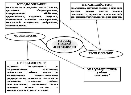 Методы учебной деятельности